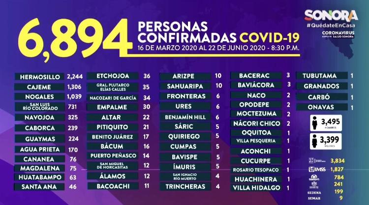 39 muertes y 185 nuevos casos de Covid19 en Sonora